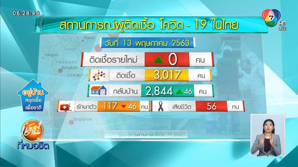 ศบค.เผยข่าวดี ผู้ติดเชื้อโควิด-19 รายใหม่ในไทย ตัวเลขเป็นศูนย์