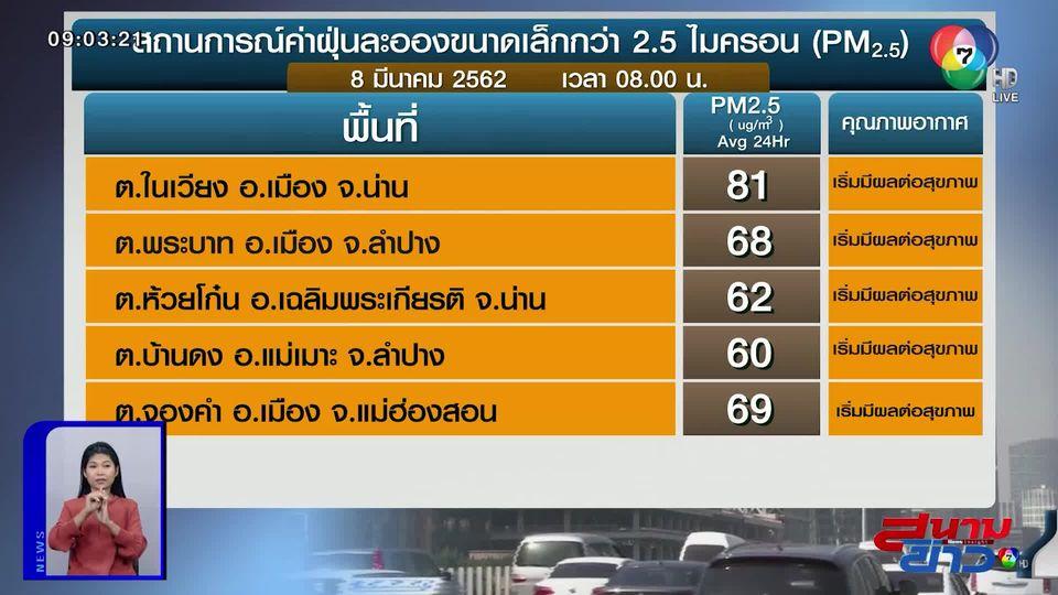 เผยค่าฝุ่น PM2.5 วันที่ 8 มี.ค.62 ภาคเหนือยังวิกฤต จ.น่าน พุ่งสูงส่งผลต่อสุขภาพ