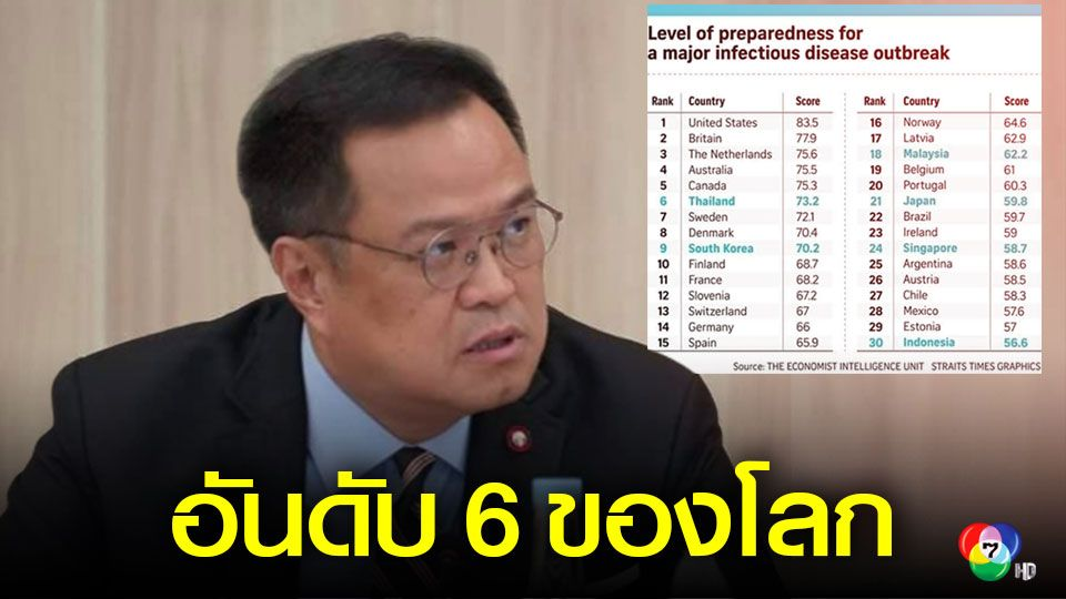 อนุทิน โวไทยได้ที่ 1 เอชีย ที่ 6 โลก ป้องกันโรคระบาด