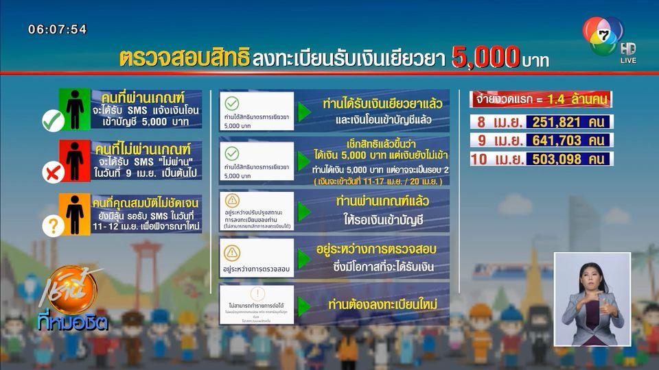 ธ.กรุงไทยชี้แจง 3 สถานะ www.เราไม่ทิ้งกัน.com การรับเงินเยียวยา 5,000 บาท