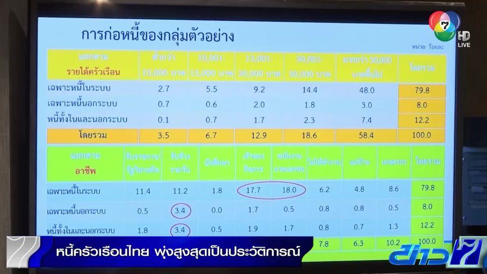 หอการค้าไทย เผย หนี้ครัวเรือนไทยพุ่งสูงสุดเป็นประวัติศาสตร์