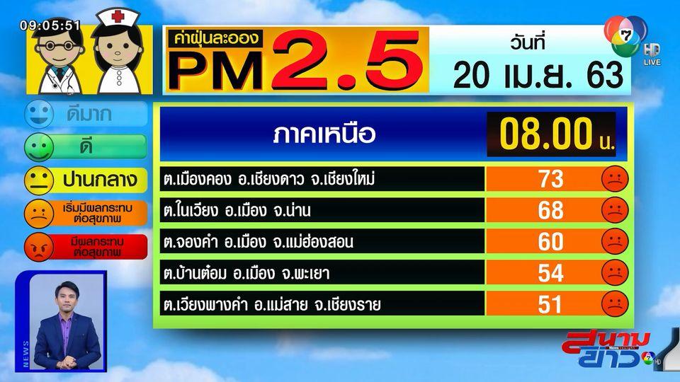 เผยค่าฝุ่น PM2.5 วันที่ 20 เม.ย.63 ภาคเหนือค่าฝุ่นพุ่ง มีผลกระทบต่อสุขภาพ