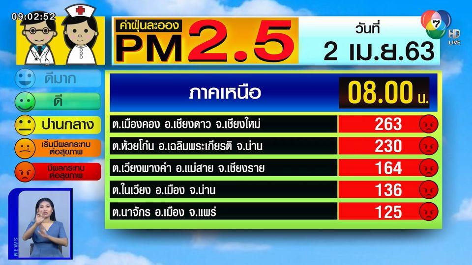 เผยค่าฝุ่น PM2.5 วันที่ 2 เม.ย.63 เหนือยังวิกฤต ค่าฝุ่นพุ่งทะลุสีแดงหลายพื้นที่