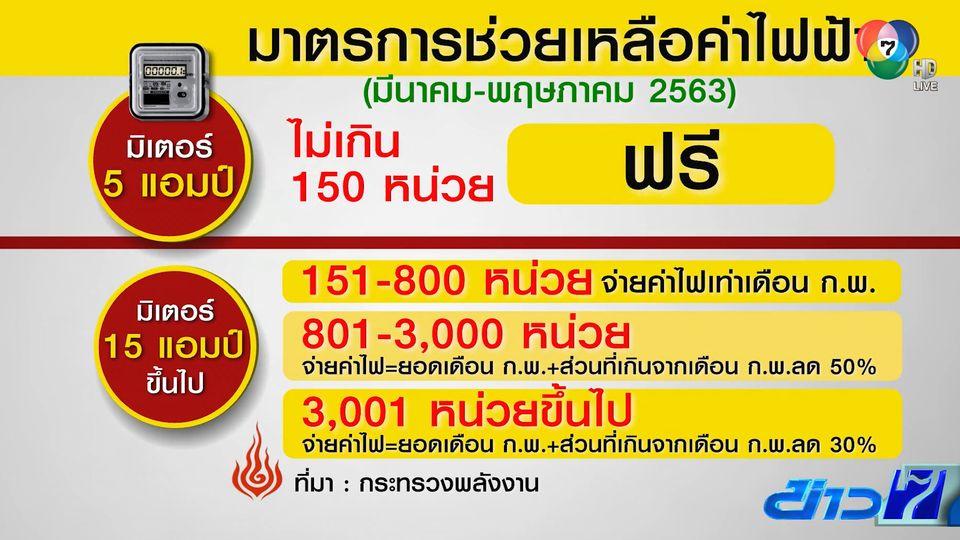 ครม.ไฟเขียว ลดค่าไฟสูงสุด 50% นาน 3 เดือน ช่วยเหลือประชาชน