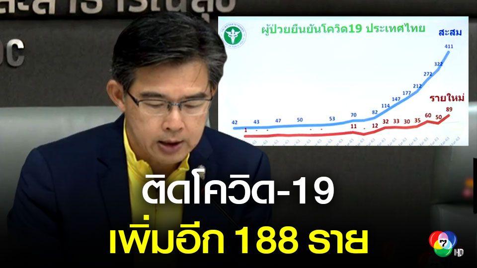 ยอดผู้ติดเชื้อโควิด-19 วันเดียวพุ่ง 188 คน