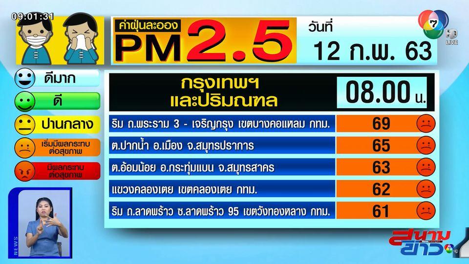 เผยค่าฝุ่น PM2.5 วันที่ 12 ก.พ.63 กรุงเทพฯ - เหนือ ฝุ่นอ่วม เริ่มมีผลต่อสุขภาพ