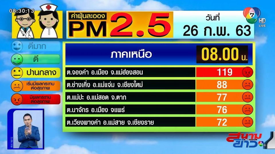 เผยค่าฝุ่น PM2.5 วันที่ 26 ก.พ.63 แม่ฮ่องสอน ค่าฝุ่นอยู่ในระดับสีแดง - กทม.เริ่มมีผลต่อสุขภาพ