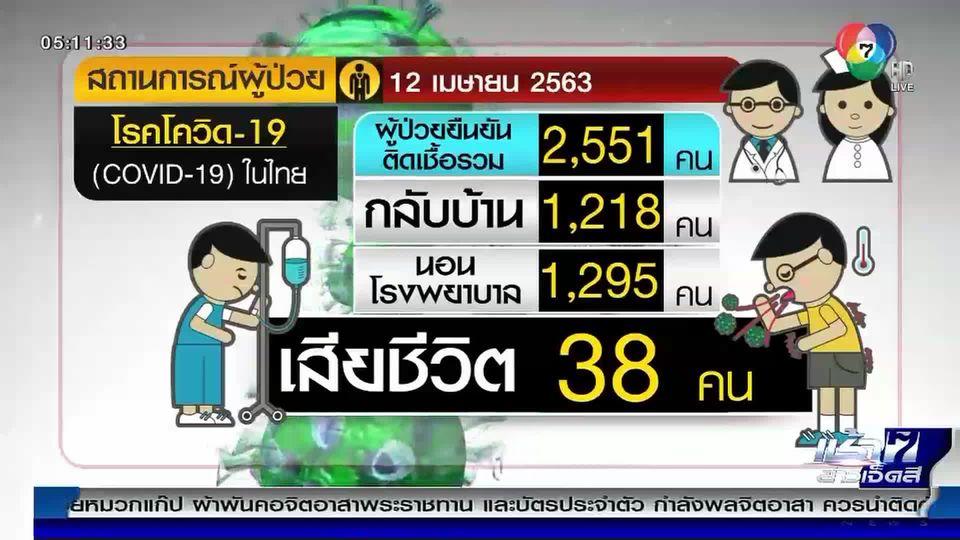 สัญญาณดี ผู้ป่วยโควิด-19 ลดลงในรอบ 3 สัปดาห์