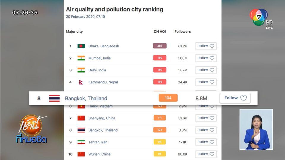 เผยค่าฝุ่น PM2.5 วันที่ 20 ก.พ.63 กรุงเทพฯ-ปริมณฑล พบค่าฝุ่น PM2.5 เกินมาตรฐาน