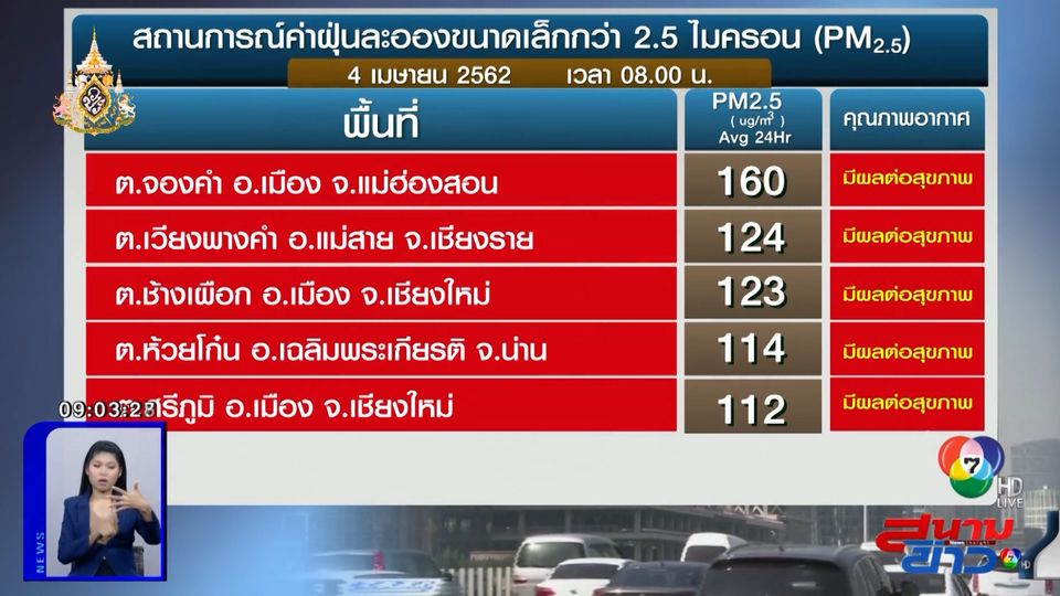 เผยค่าฝุ่น PM2.5 วันที่ 4 เม.ย.62 ภาคเหนือวิกฤต หลายจังหวัดยังอยู่ระดับสีแดง