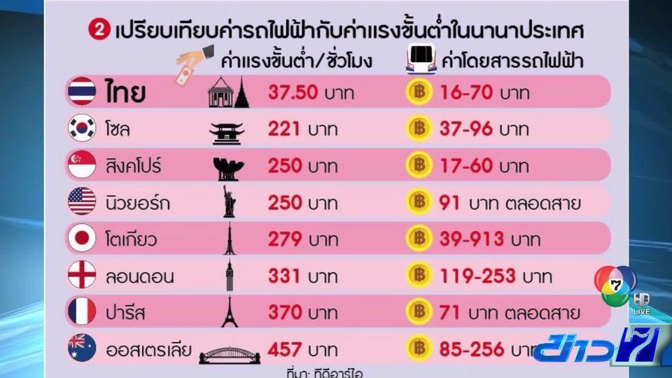 ทีดีอาร์ไอ เผยคนกรุงจ่ายค่ารถไฟฟ้าแพง เมื่อเทียบกับค่าครองชีพ