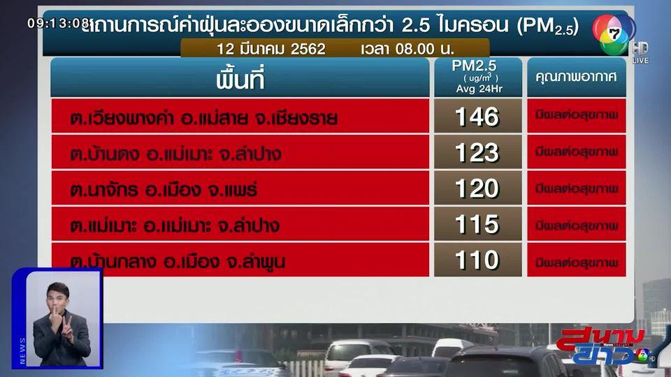 แดงหลายพื้นที่!! เชียงรายวิกฤตหนัก ฝุ่นพิษ PM2.5 พุ่งปรี๊ด 146 มคก./ลบ.ม.