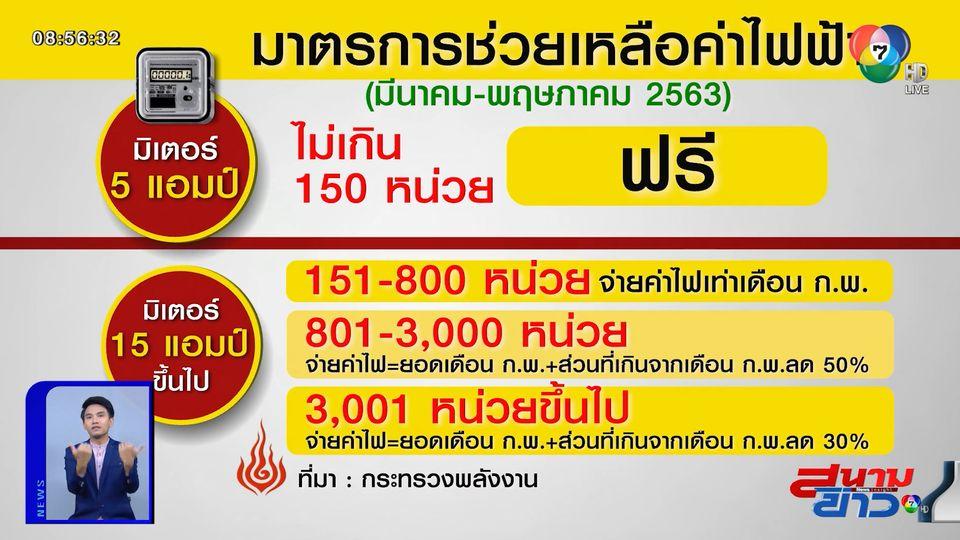 ครม.ไฟเขียว มาตรการลดค่าไฟฟ้า 3 เดือน มี.ค.-พ.ค. ช่วยประชาชน