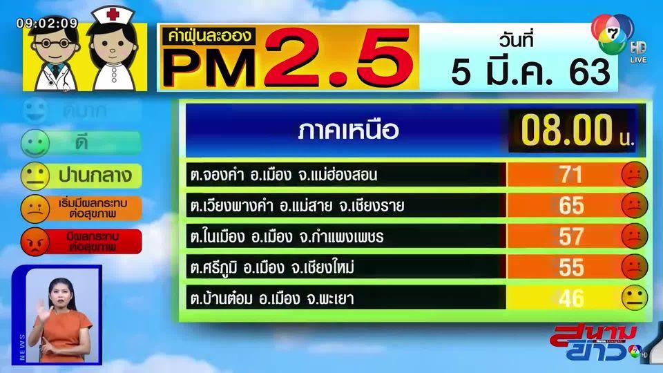 เผยค่าฝุ่น PM2.5 วันที่ 5 มี.ค.กำแพงเพชร เริ่มมีผลกระทบ กทม.-ปริมณฑล อากาศดี