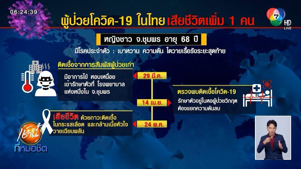 ศบค.เผยผู้ป่วยโควิด-19 ในไทย เสียชีวิตเพิ่ม 1 คน พบติดเชื้อเพิ่ม 2 คน