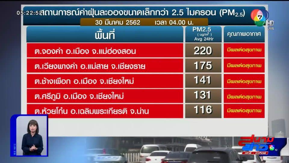 5 อันดับ ค่า PM2.5 สูงสุดในพื้นที่ ภาคเหนือ กทม. และปริมณฑล
