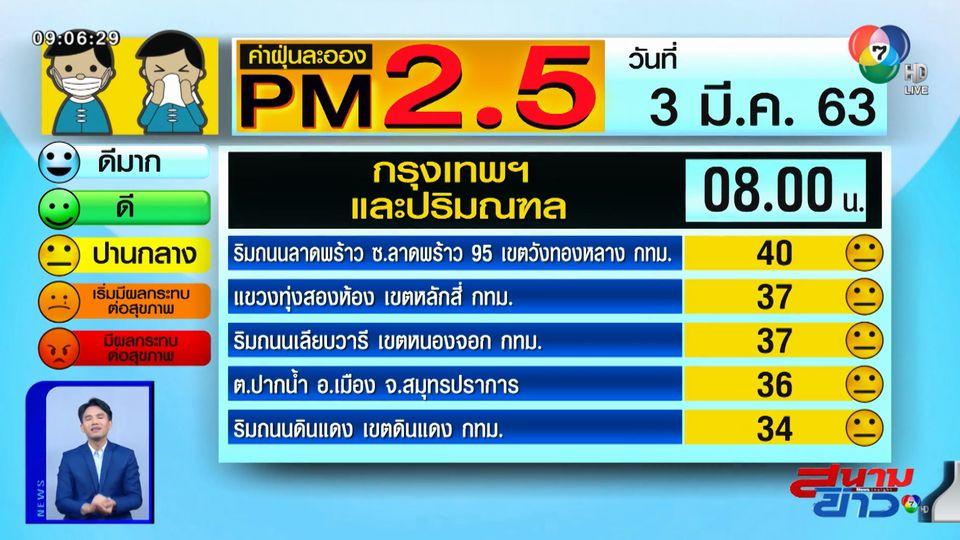 เผยค่าฝุ่น PM2.5 วันที่ 3 มี.ค.63 กทม.ปริมณฑล คุณภาพอากาศดี / เชียงราย-แม่ฮ่องสอน ยังน่าเป็นห่วง