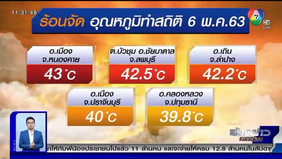 กรมอุตุฯเผย อากาศร้อนจัด ทำสถิติ 43 องศาเซลเซียส