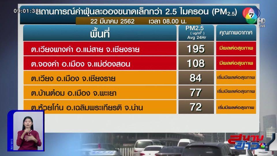 ค่าฝุ่น PM2.5 วันที่ 22 มี.ค.62 แม่สายยังวิกฤต พุ่งสูง 195 มคก./ลบ.ม.
