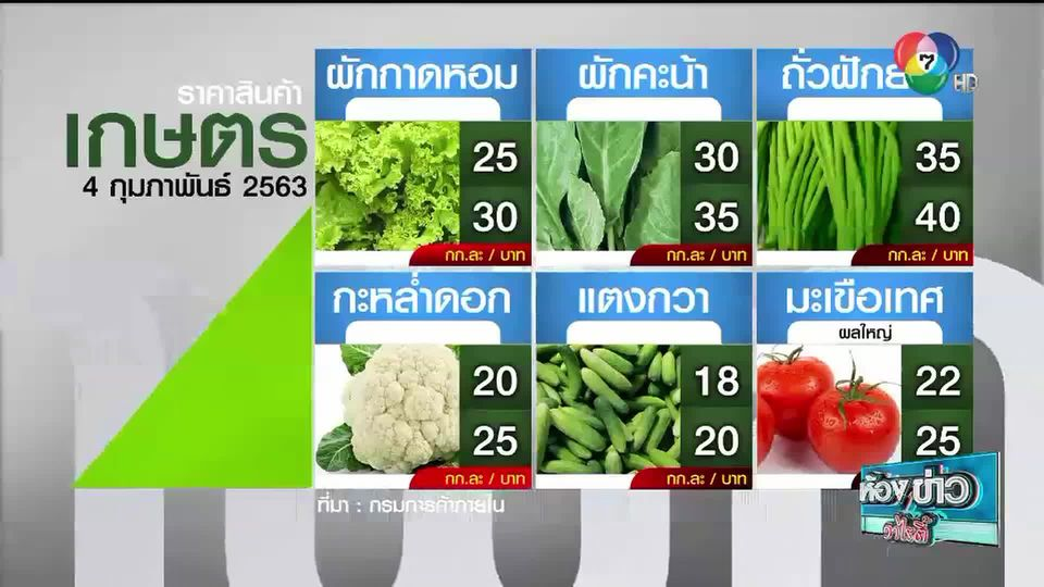 ราคาสินค้าเกษตรที่สำคัญ 4 ก.พ. 2563