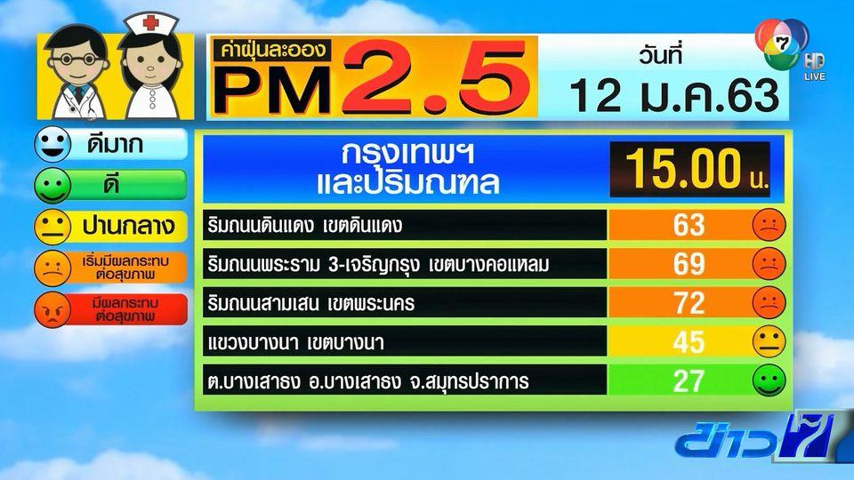 เฝ้าระวังสถานการณ์ฝุ่น PM2.5 หลายพื้นที่ยังเกินค่ามาตรฐาน