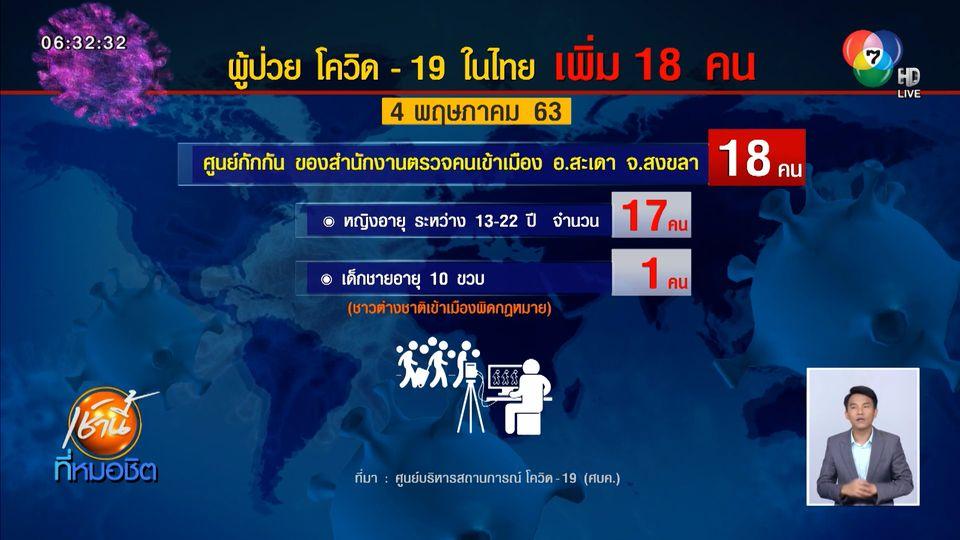 ยอดติดเชื้อโควิด-19 ในไทยเพิ่ม 18 คน เป็นต่างชาติหนีเข้าเมือง-คนไทยติดเชื้อ เป็นศูนย์