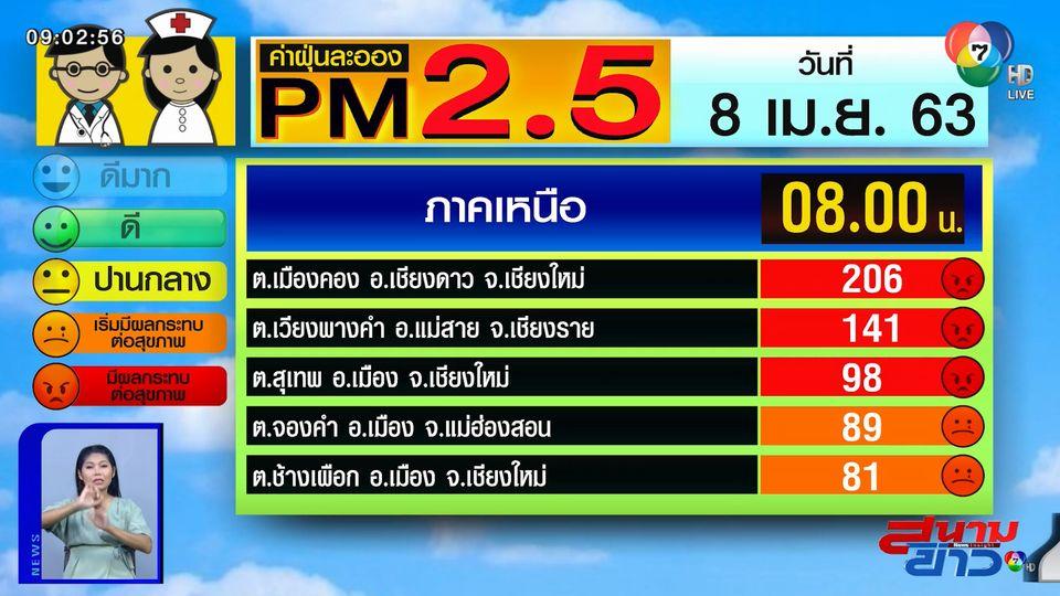 เผยค่าฝุ่น PM2.5 วันที่ 8 เม.ย.63 เชียงใหม่ยังอ่วม! ฝุ่นพุ่งเกิน 200 มคก./ลบ.ม.