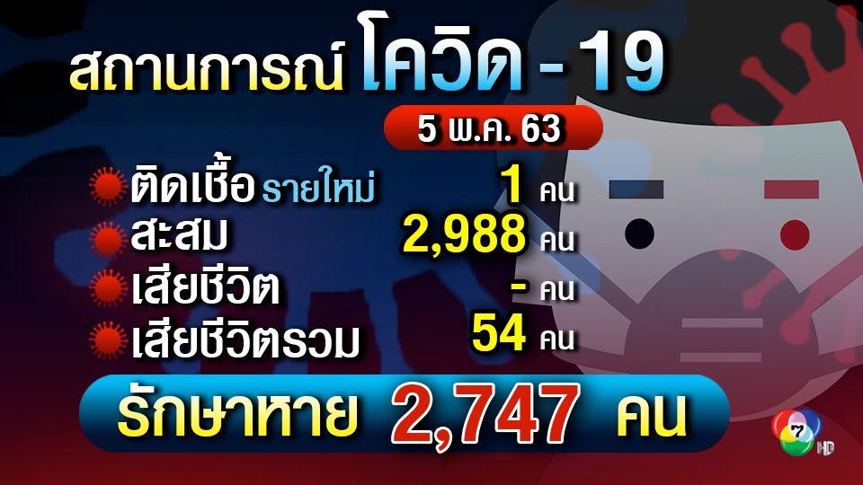 ศบค.แถลงผู้ติดเชื้อรายใหม่ 1 คน สะสม 2,988 คน