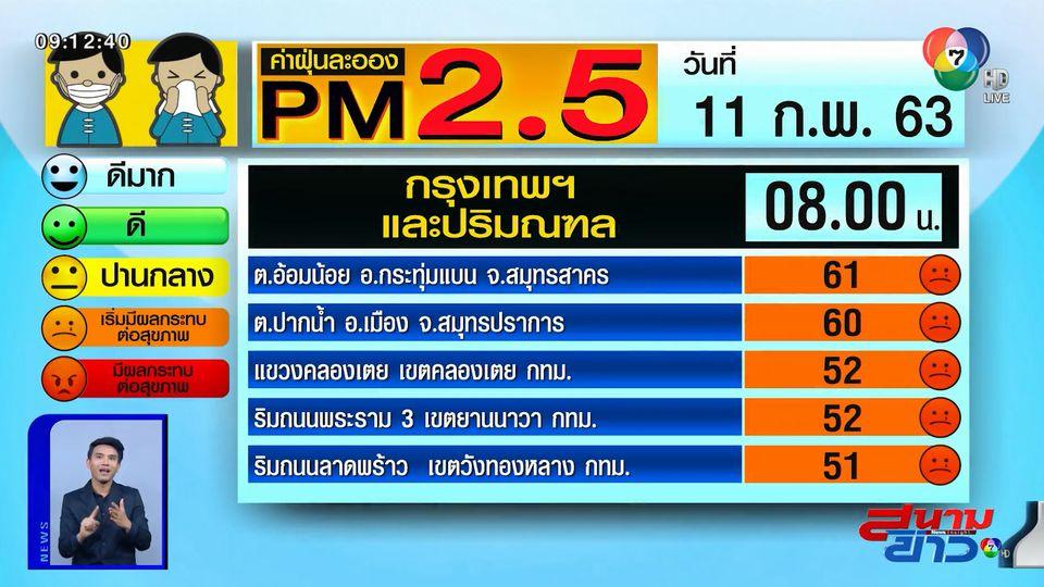 เผยค่าฝุ่น PM2.5 วันที่ 11 ก.พ.63 กทม.-ปริมณฑล ค่าฝุ่นเริ่มมีผลต่อสุขภาพ