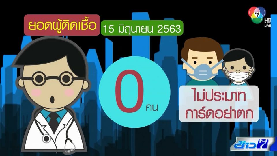 ผู้ติดเชื้อเป็น 0 ไม่มีระบาดในประเทศ 21 วัน ย้ำการ์ดอย่าตก ป้องกันระบาดระลอก 2