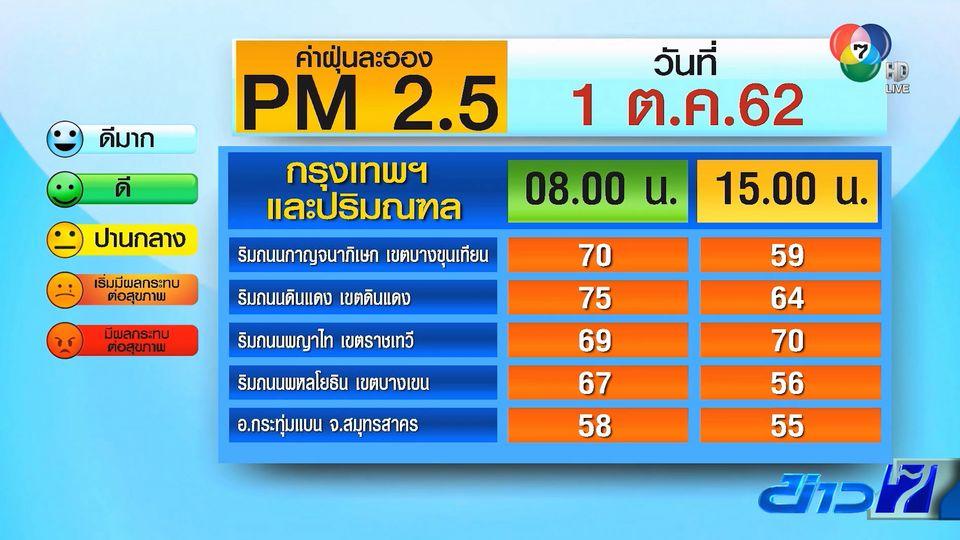 คลอดมาตรการเพิ่ม-ลดฝุ่น PM2.5
