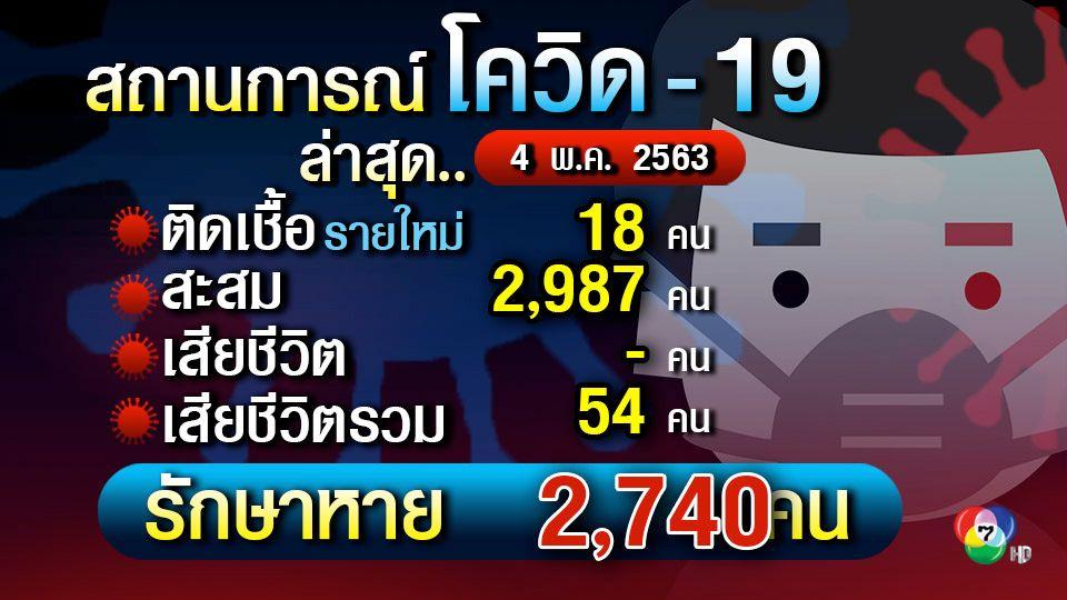 ศบค.แถลงผู้ติดเชื้อรายใหม่ 18 คน สะสม 2,987 คน