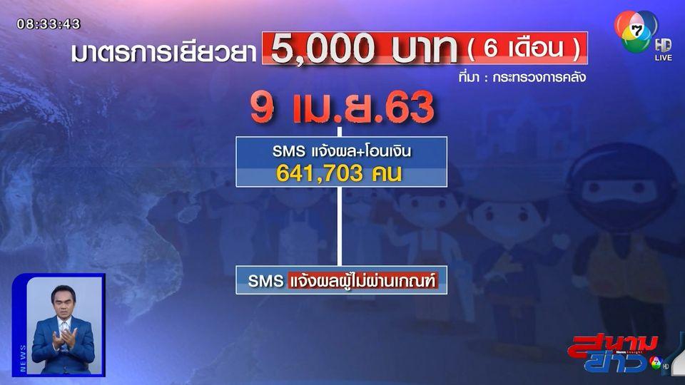 คลังโอนแล้ว! เงินเยียวยาโควิด 5 พันบาทรอบแรก เตรียมรับ SMS เพิ่มวันนี้อีก 6.4 แสนคน