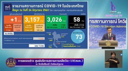 แถลงข่าวโควิด-19 วันที่ 24 มิถุนายน 2563 : ยอดผู้ติดเชื้อรายใหม่ 1 ราย ผู้ป่วยรักษาอยู่ 73 ราย