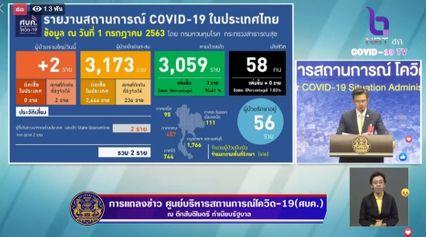 แถลงข่าวโควิด-19 วันที่ 1 กรกฎาคม 2563 : ยอดผู้ติดเชื้อรายใหม่ 2 ราย ผู้ป่วยรักษาอยู่ 56 ราย