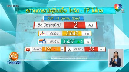 พบผู้ป่วยโควิด-19 ในไทยเพิ่ม 2 คน เป็นชายไทยที่กลับจากต่างประเทศ