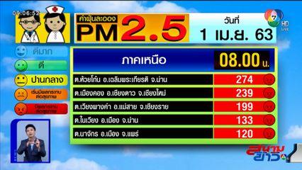 เผยค่าฝุ่น PM2.5 วันที่ 1 เม.ย.63 น่านอ่วม! ค่าฝุ่นพุ่ง 274 มคก./ลบ.ม.