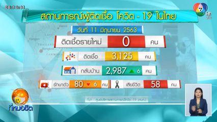 ศบค.เผยไม่มีผู้ติดเชื้อโควิด-19 ใหม่เพิ่มในไทย