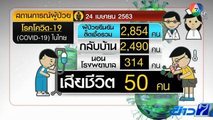 สถานการณ์โควิด-19 ในไทยวันนี้ ไร้ตาย พบผู้ป่วยใหม่ยังทรงตัวแค่ 15 คน