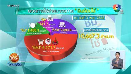 ก.คลัง เผยยอดใช้จ่าย ชิมช้อปใช้ พุ่งกว่า 10,600 ล้านบาท