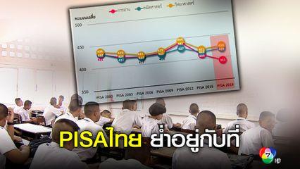 ผลคะแนน PISA 2018พบเด็กจีนครองแชมป์ ทั้ง  3 วิชา